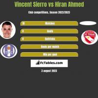 Vincent Sierro vs Hiran Ahmed h2h player stats