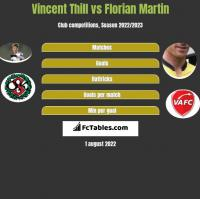 Vincent Thill vs Florian Martin h2h player stats