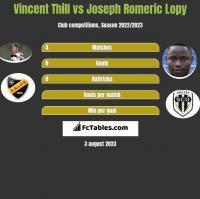 Vincent Thill vs Joseph Romeric Lopy h2h player stats
