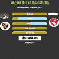 Vincent Thill vs Ihsan Sacko h2h player stats