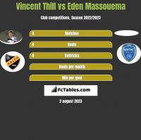 Vincent Thill vs Eden Massouema h2h player stats