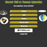 Vincent Thill vs Thomas Ephestion h2h player stats