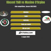 Vincent Thill vs Maxime D'Arpino h2h player stats