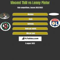 Vincent Thill vs Lenny Pintor h2h player stats
