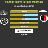 Vincent Thill vs Herman Moussaki h2h player stats