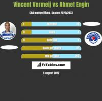 Vincent Vermeij vs Ahmet Engin h2h player stats
