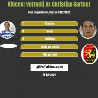Vincent Vermeij vs Christian Gartner h2h player stats