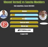 Vincent Vermeij vs Sascha Moelders h2h player stats