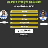 Vincent Vermeij vs Tim Albutat h2h player stats