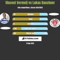 Vincent Vermeij vs Lukas Daschner h2h player stats