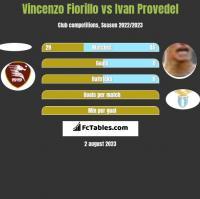 Vincenzo Fiorillo vs Ivan Provedel h2h player stats