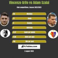 Vincenzo Grifo vs Adam Szalai h2h player stats
