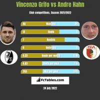 Vincenzo Grifo vs Andre Hahn h2h player stats