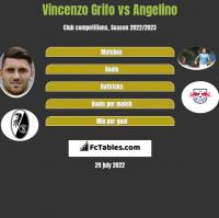 Vincenzo Grifo vs Angelino h2h player stats