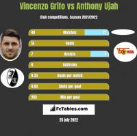 Vincenzo Grifo vs Anthony Ujah h2h player stats