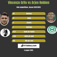 Vincenzo Grifo vs Arjen Robben h2h player stats