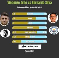 Vincenzo Grifo vs Bernardo Silva h2h player stats