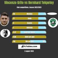 Vincenzo Grifo vs Bernhard Tekpetey h2h player stats