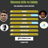 Vincenzo Grifo vs Caiuby h2h player stats
