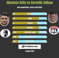 Vincenzo Grifo vs Corentin Tolisso h2h player stats