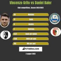 Vincenzo Grifo vs Daniel Baier h2h player stats