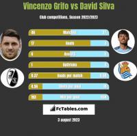 Vincenzo Grifo vs David Silva h2h player stats