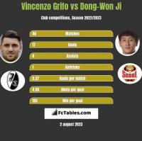 Vincenzo Grifo vs Dong-Won Ji h2h player stats