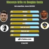 Vincenzo Grifo vs Douglas Costa h2h player stats