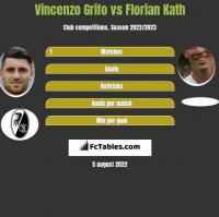 Vincenzo Grifo vs Florian Kath h2h player stats