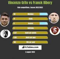 Vincenzo Grifo vs Franck Ribery h2h player stats