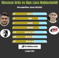 Vincenzo Grifo vs Gian-Luca Waldschmidt h2h player stats