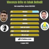 Vincenzo Grifo vs Ishak Belfodil h2h player stats