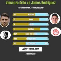 Vincenzo Grifo vs James Rodriguez h2h player stats