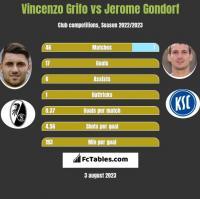 Vincenzo Grifo vs Jerome Gondorf h2h player stats