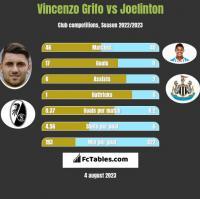 Vincenzo Grifo vs Joelinton h2h player stats