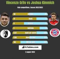 Vincenzo Grifo vs Joshua Kimmich h2h player stats
