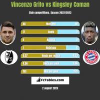 Vincenzo Grifo vs Kingsley Coman h2h player stats