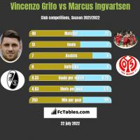 Vincenzo Grifo vs Marcus Ingvartsen h2h player stats