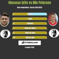 Vincenzo Grifo vs Nils Petersen h2h player stats