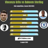 Vincenzo Grifo vs Raheem Sterling h2h player stats