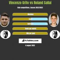 Vincenzo Grifo vs Roland Sallai h2h player stats