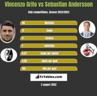 Vincenzo Grifo vs Sebastian Andersson h2h player stats