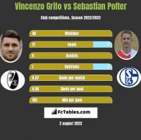 Vincenzo Grifo vs Sebastian Polter h2h player stats