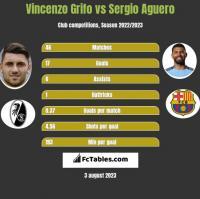 Vincenzo Grifo vs Sergio Aguero h2h player stats