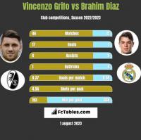 Vincenzo Grifo vs Brahim Diaz h2h player stats