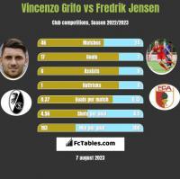 Vincenzo Grifo vs Fredrik Jensen h2h player stats