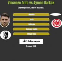 Vincenzo Grifo vs Aymen Barkok h2h player stats