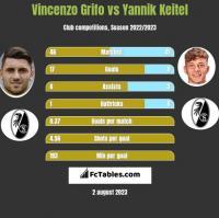 Vincenzo Grifo vs Yannik Keitel h2h player stats