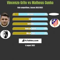 Vincenzo Grifo vs Matheus Cunha h2h player stats