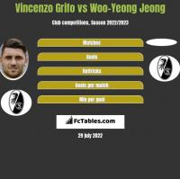 Vincenzo Grifo vs Woo-Yeong Jeong h2h player stats